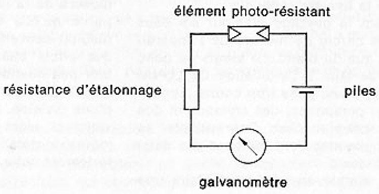 schéma fonctionnement posemètre